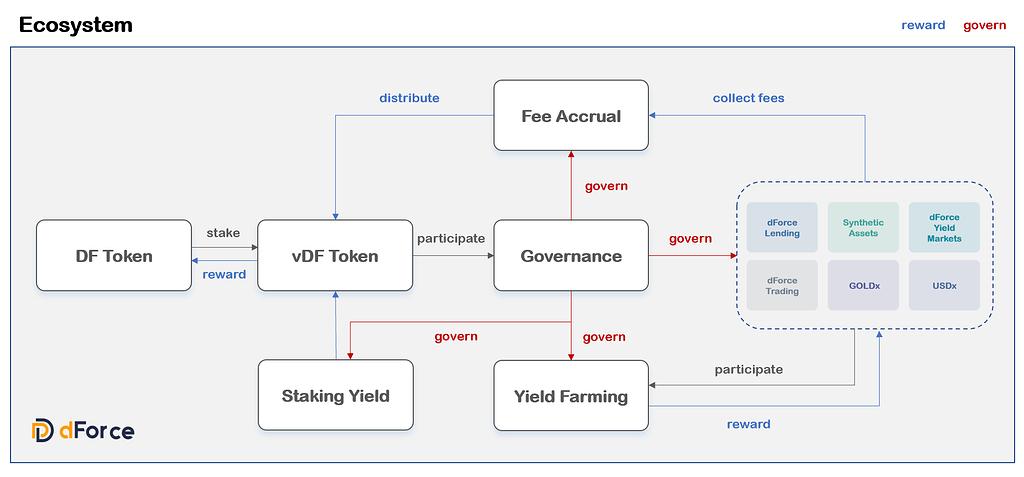 Proposal for dForce Tokenomics 2.0