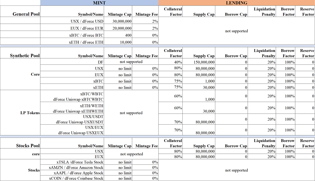 Proposal for Pool and Risk Parameter Setting for dForce V2 Launch